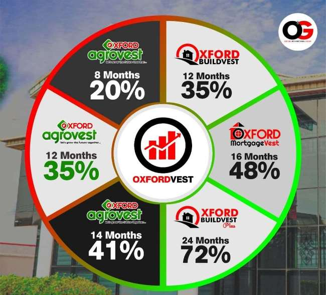 Oxford Group Nigeria Current Plans and Packages